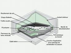 Comment Isoler Les Sols B 233 Ton 224 L 233 Tage Leroy Merlin
