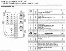Carfusebox Lincoln Town Car Engine Fuse Box Diagram