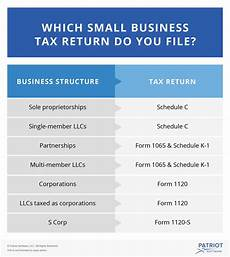 how to file a small business tax return process and deadlines