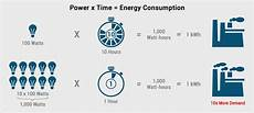 Kilowatt In Watt - demand consumption understanding kilowatts and kilowatt