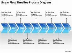 Business Process Flow Diagram Exles Linear Timeline