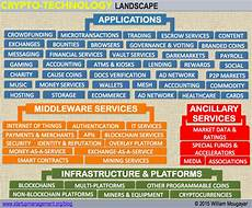 bitcoin and the crypto technology landscape