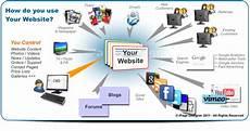 new website help ipage designer