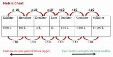 Capacity Measurement Chart