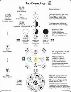 Malvorlagen Yin Yang Wu Tao Cosmology Diagram Wu Ji Gong Awaken Self