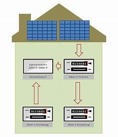 experten ratgeber zum eigenverbrauch solarstrom