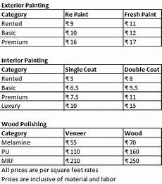 gallons of paint per square foot interior interior painters cost billingsblessingbags org
