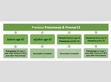 flu and pneumonia shot reactions