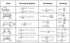 gleichungen berechnen quadratische gleichungen