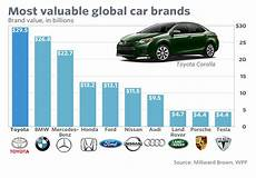 Most Valuable Car Companies one car and the eight kanji strokes black box paradox
