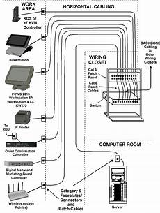 structured cabling exles