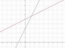 schnittpunkt zweier linearer funktionen berechnen
