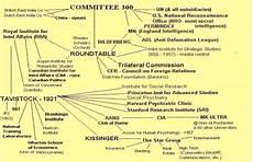 basic illuminati structure part iii illuminati and freemasonic structure origins in