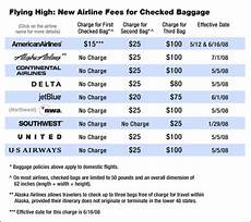 avenue about those airline baggage charges