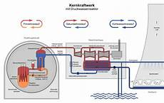 File Nuclear Power Plant Pwr Diagram De Png Wikimedia