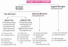 union central budget of india it s meaning and components