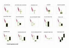 pattern candele giapponesi candlestick reversal patterns