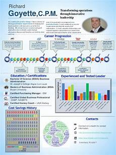 infographic resume supply chain procurement lean manufacturing