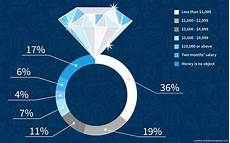 How Much Should A Spend On A Wedding Gift