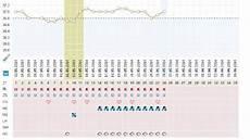 wann kann ich schwanger werden zykluskalender f 252 hren endlich schwanger werden