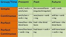key to english tenses in english grammar with exles english grammar lessons for beginners