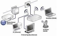 wlan über stromnetz devolo dlan 200av wireless g de computer zubeh 246 r