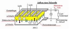 wie funktionieren solarzellen alternative energieequellen