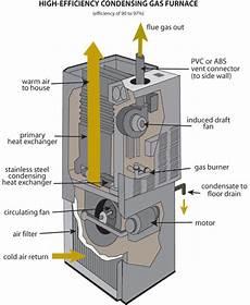 home furnace diagram hvac furnace repair in kansas city anthony plumbing heating cooling