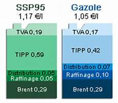 comprendre le prix de l essence la d 233 composition du prix