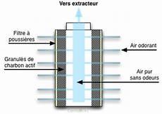 le traitement des odeurs wiki cannabique