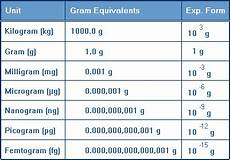 Mikrogramm In Gramm - free toxicology course on dose fractionating