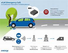 e call ecall automatisches notrufsystem in europa check24