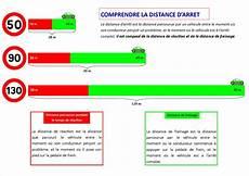 Comprendre La Distance D Arret