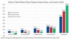 federal taxes in the united states are progressive tax