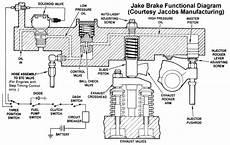 sedikit pengertian tentang engine breake didha s blog