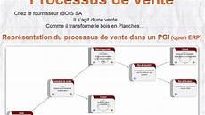 T 1 3 Processus Achat Vente
