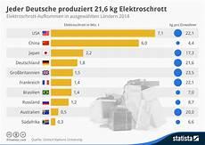 infografik jeder deutsche produziert 21 6 kg