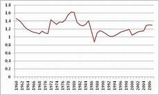 201 volution du prix de l essence 1960 2008 paperblog