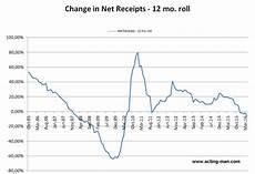 corporate tax receipts reflect economic slowdown zero hedge