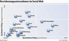 Versicherer Entdecken Social Media F 252 R Sich Netzwirtschaft