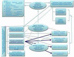 система кадрового планирования в бюджетной организации на примере