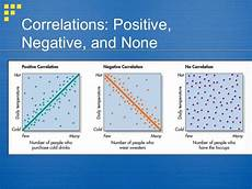 correlations and t scores 2
