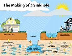 what are the main causes of sinkholes how are they formed