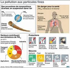 Auto Les 233 Missions Polluantes Quantifi 233 Es Par Des
