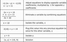 solving systems of equations by elimination worksheet pdf briefencounters