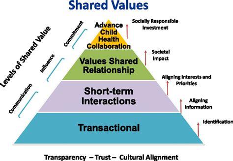 Cultural Interests Examples