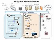 building management system bms introduction