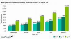 best cheap health insurance in massachusetts 2019