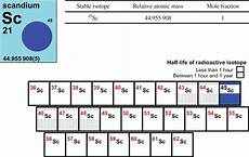 color by number periodic table worksheet 16263 color by number periodic table worksheet answers