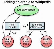 decision making wikipedia